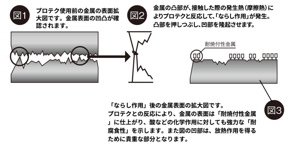 図1:プロテク使用前の金属の表面拡大図です。金属表面の凹凸が確認されます。図2:金属の凸部が、接触した際の発生熱(摩擦熱)によりプロテクと反応して、「ならし作用」が発生。凸部を押しつぶし、凹部を隆起させます。 図3:「ならし作用」後の金属表面の拡大図です。プロテクとの反応により、金属の表面は「耐焼付性金属」に仕上がり、酸などの化学作用に対しても強力な「耐腐食性」を示します。また図の凹部は、放熱作用を得るために貴重な部分となります。