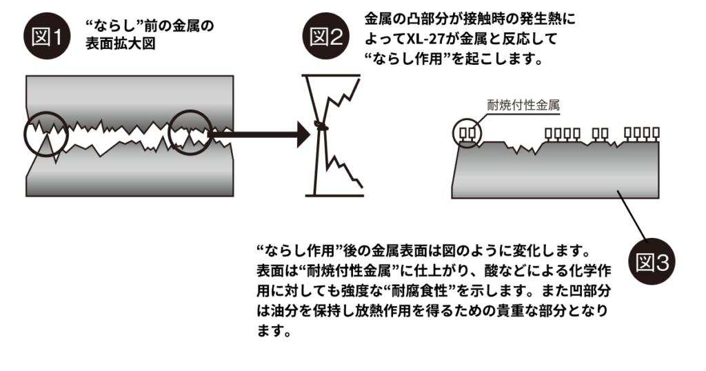 """図1:""""ならし""""前の金属の表面拡大図です。図2:金属の凸部分が接触時の発生熱によってXL-27が金属と反応して""""ならし作用""""を起こします。図3:""""ならし作用""""後の金属表面は図のように変化します。表面は""""耐焼付性金属""""に仕上がり、酸などによる化学作用に対しても強度な""""耐腐食性""""を示します。また凹部分は油分を保持し放熱作用を得るための貴重な部分となります。"""